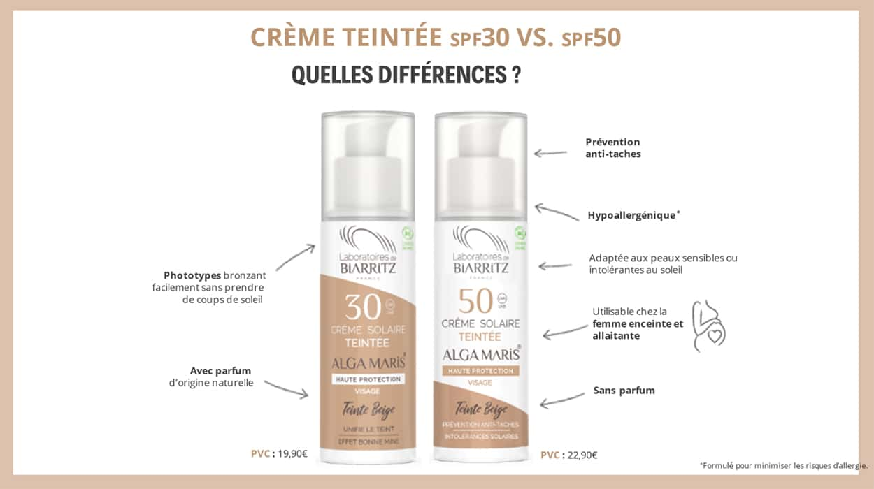 Différence entre une crème solaire teintée SPF30 et une crème teintée SPF50